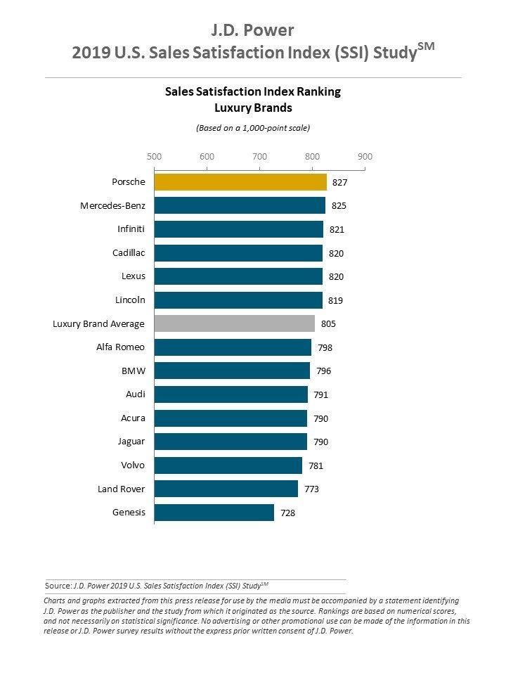 J.D. Power 2019 U.S. Sales Satisfaction Index (SSI) Study
