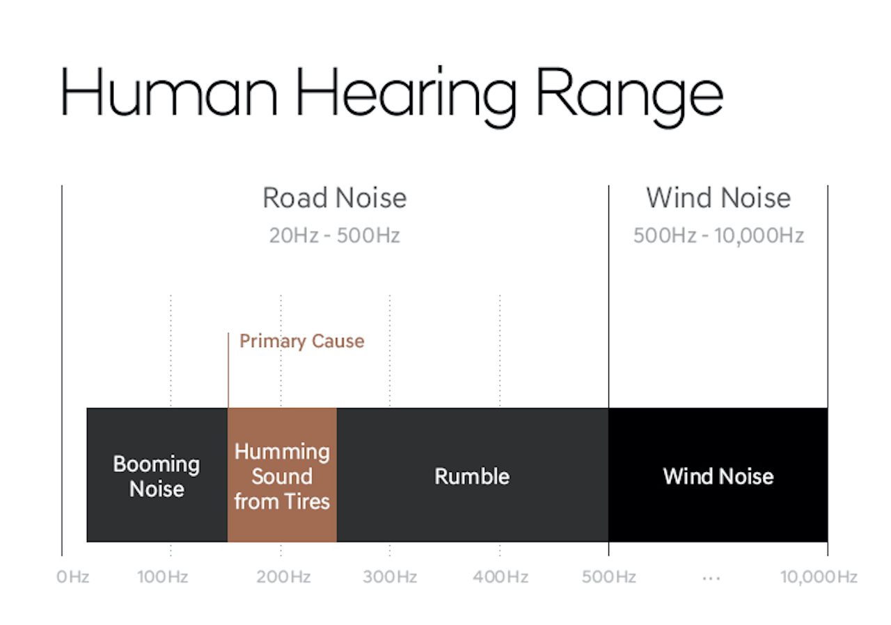 Hyundai's Making it Quiet With New Sound Cancelling Tech