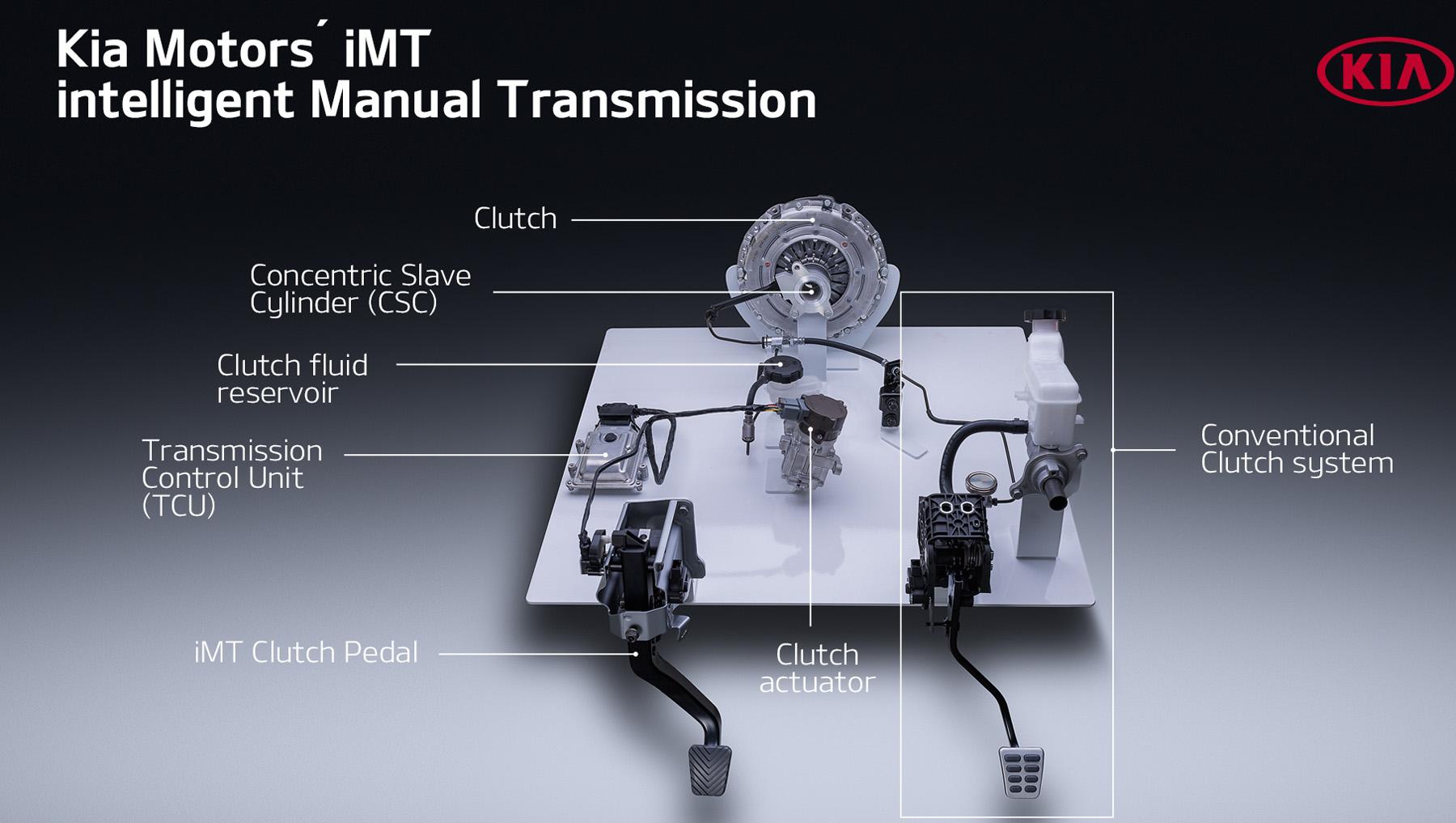 intelligent Manual Transmission