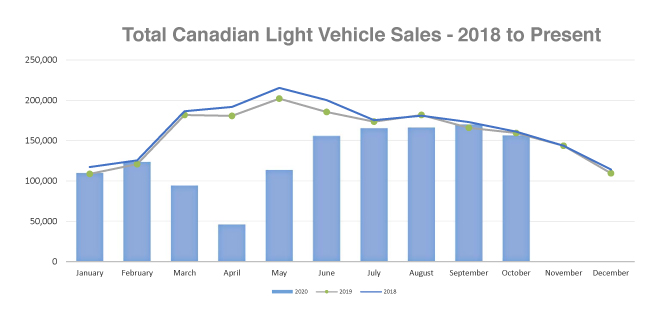 Canadian Auto Sales