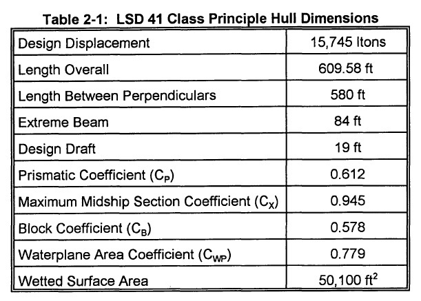 LSD-41 design_hull dimensions.jpg