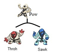 Throh Evolution | www.pixshark.com - Images Galleries With ...