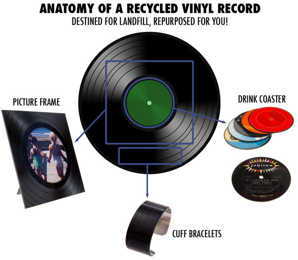 A single old album LP becomes a variety of useful and artistic products through repurposing.