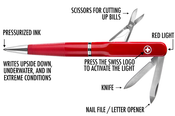 SwissPen X-1 multi-function pen diagram