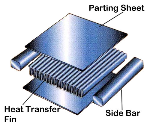 Heat exchanger types - Fixed plate