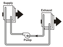 Heat Exchanger Types - Run Around