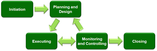 Learn about the 5 phases of a project life cycle
