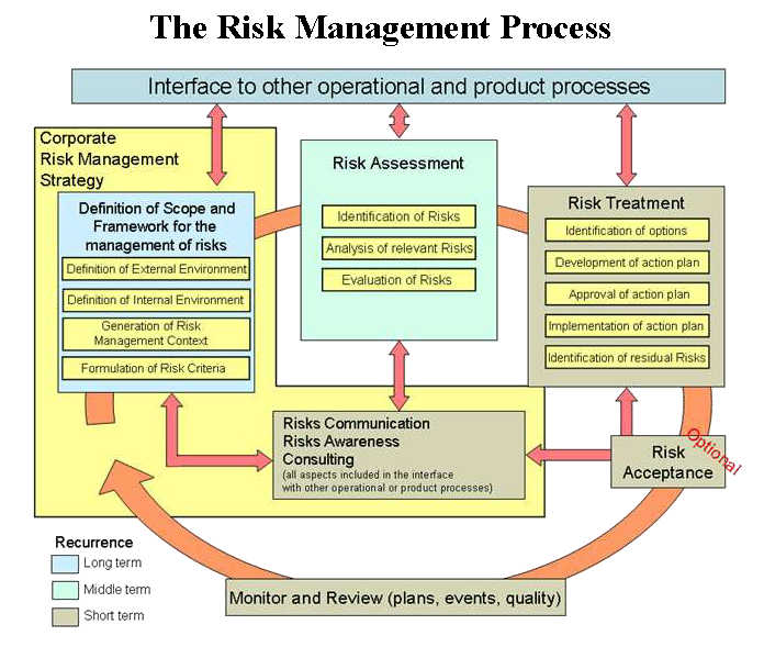 Learn about internal risk factors and how they differ from external risks in project management