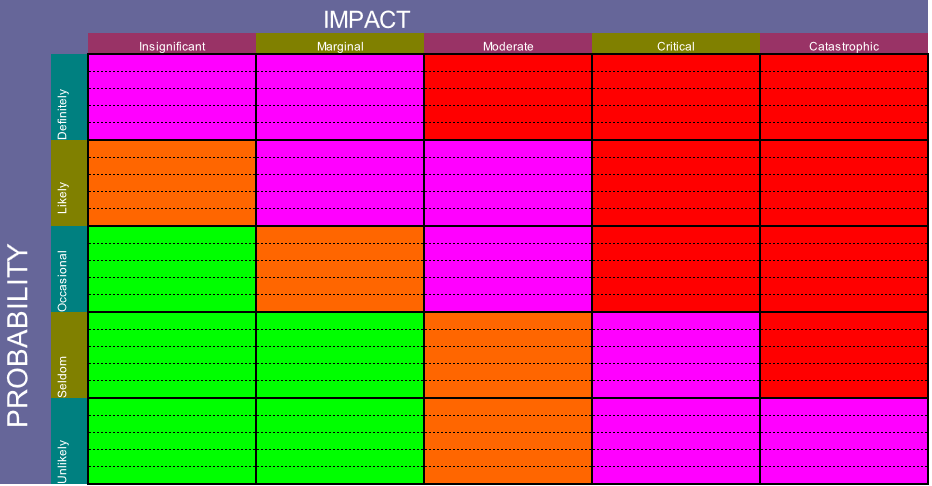 Download a free risk matrix template to assess project risk!