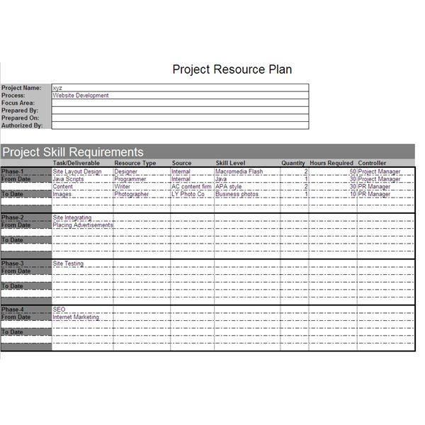Overview Of The Project Resource Plan