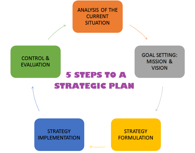 Executive Summary is part of a strategic plan