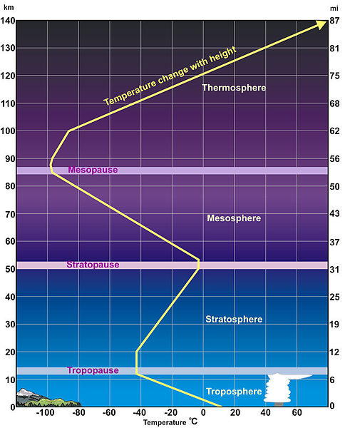 Interesting Thermosphere facts