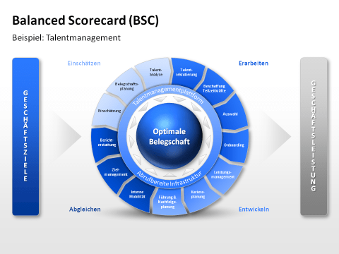 Thesis performance scorecard