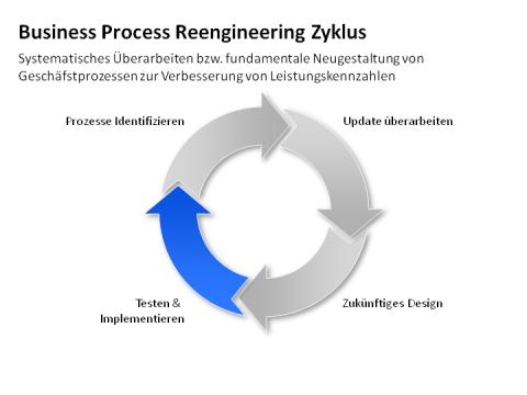 business process reengineering term paper