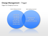 Change Management - Trigger 1 german