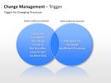 Change Management - Trigger 1 german