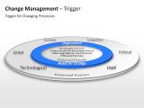 Change Management - Trigger 3 german