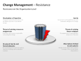 Change Management - Resistance 3 german