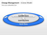 Change Management - 3-Zone-Model 1 german