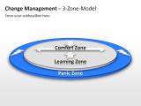 Change Management - 3-Zone-Model 1 german