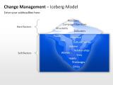 Change Management - Iceberg-Model 1 german