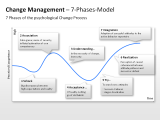 Change Management - 7-Phases-Model 1 german