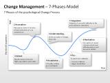 Change Management - 7-Phases-Model 1 german
