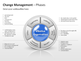 Change Management - Phases 1 german
