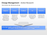 Change Management - Action Research 1 german