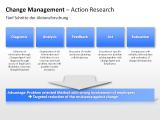 Change Management - Action Research 1 german