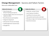 Change Management - Success and Failure Factors 1 german