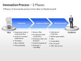Innovation Process - 3 Phases 1 german