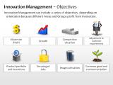 Innovation Management - Objectives 1 german