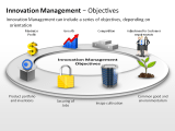 Innovation Management - Objectives 3 german