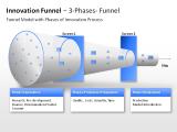 Innovation Funnel - 3-Phases-Funnel  1 german