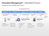 Innovation Management - Innovation Process 1 german