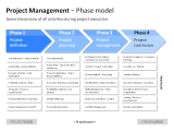 Project Management - Phase model 1 german