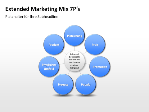7 ps of marketing pantaloons 7 marketing mix - authorstream 7ps & 7cs the 7 ps the 7 cs organisation facing customer facing product = customer/ consumer price = cost mix marketing.
