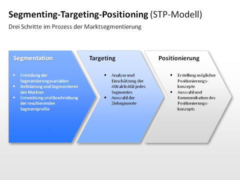 stp marketing Stp, which stands for segmentation, targeting and positioning, is a fundamental concept in marketing management it is usually the first step in developing a marketing plan.
