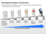Development Stages of Customers 3 german