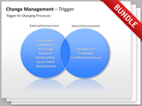 Change Management Bundle german