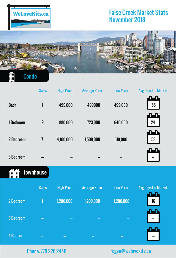 Market Stats for Vancouver West - Kitsilano and False Creek detailed reoprt