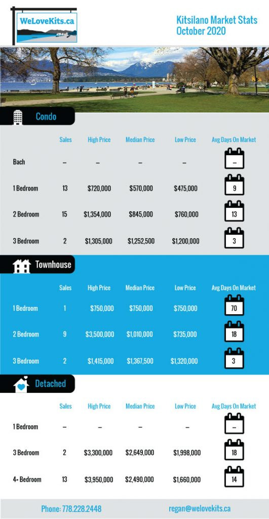 Kitsilano Real Estate Market Stats October 2020