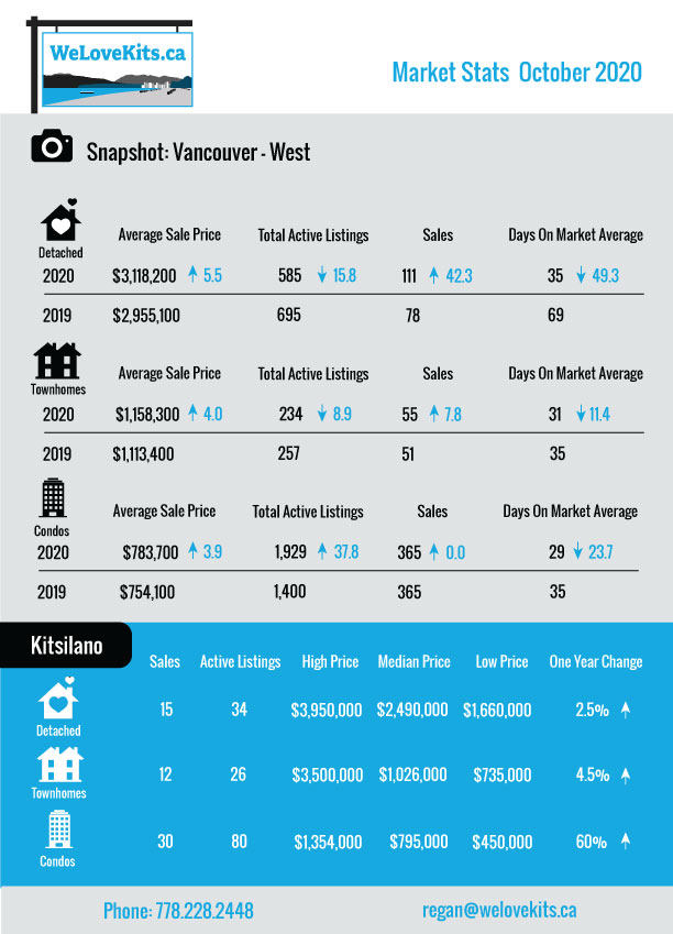 Vancouver Real Estate Stats for Oct 2020