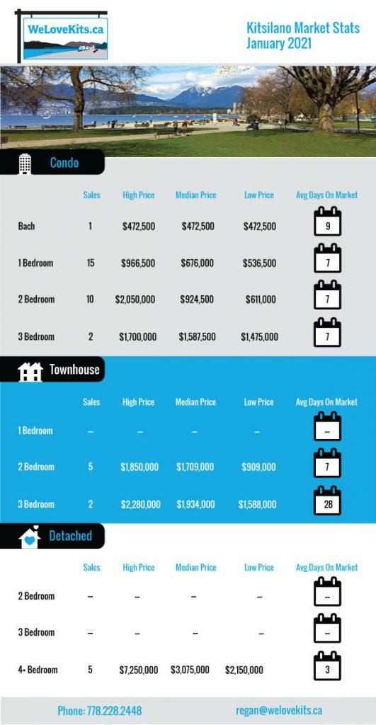 Real Estate Market Stats Kitislano
