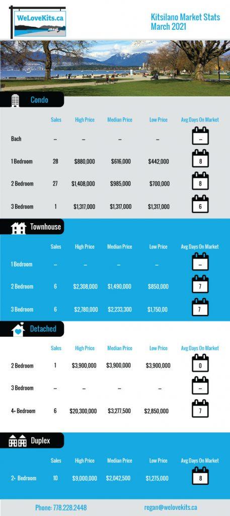 Kits Real Estate Stats