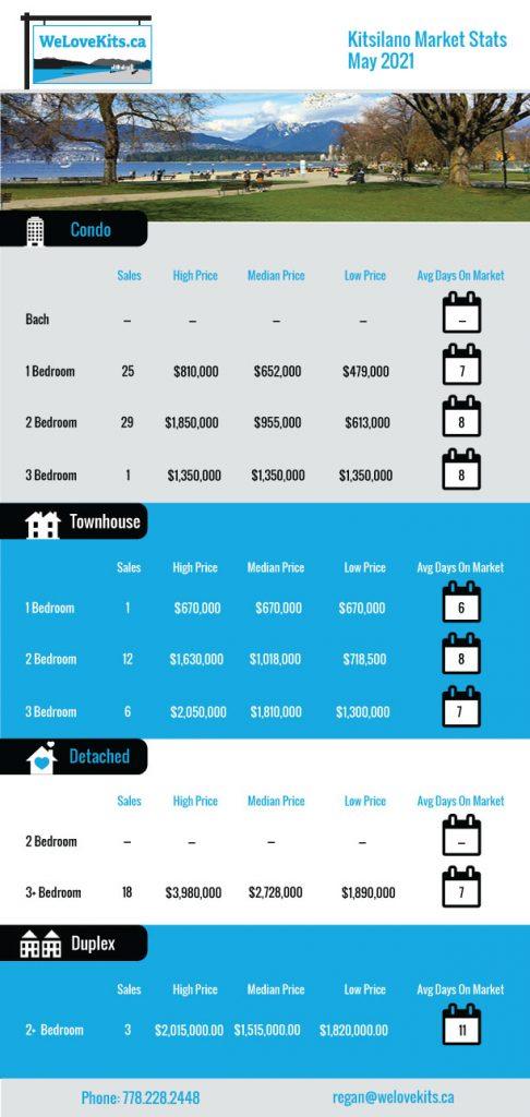 kitsilano real estate stats for may 2021