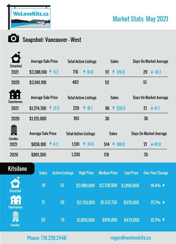 vancouver real estate stats for may 2021