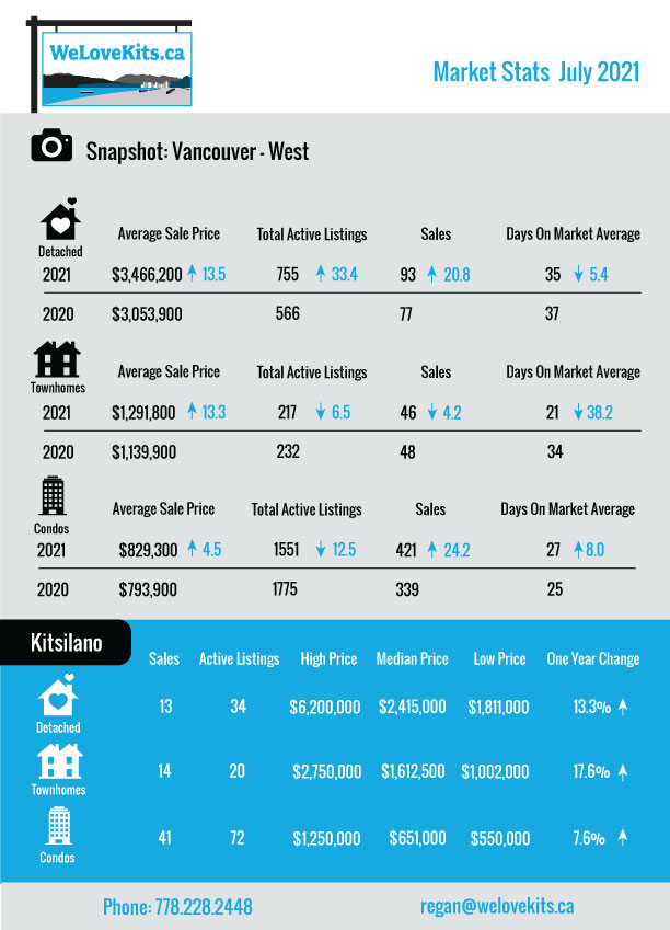 Vancouver Housing Stats
