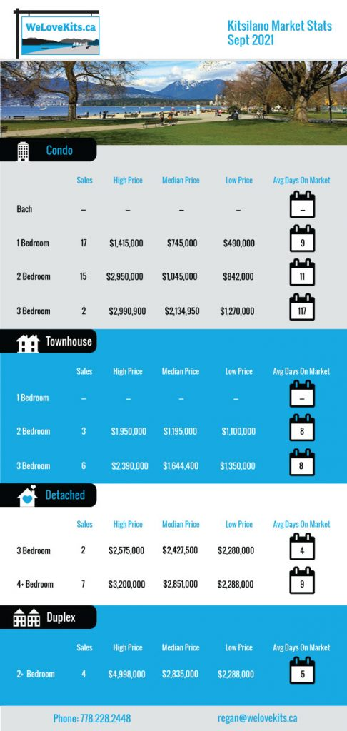 Kitsilano Real Estate Stats September 2021